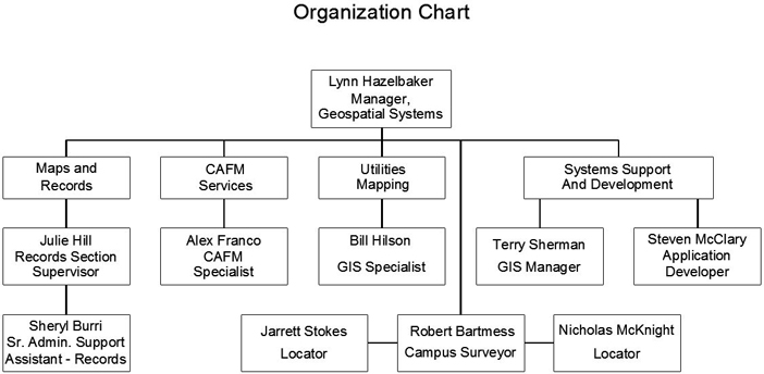 Organizational Chart - Office of Facilities Information